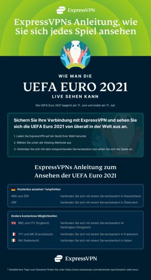 Infografik: Wie Sie die UEFA Euro 2021 streamen.