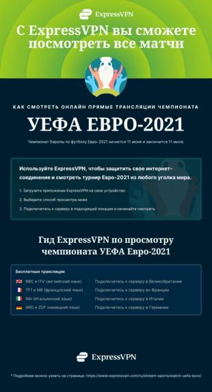 Инфографика: как смотреть матчи Чемпионата Европы по футболу 2021