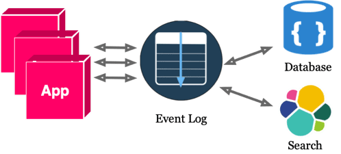 With Event Log 2 Diagram