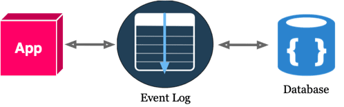 With Event Log Diagram