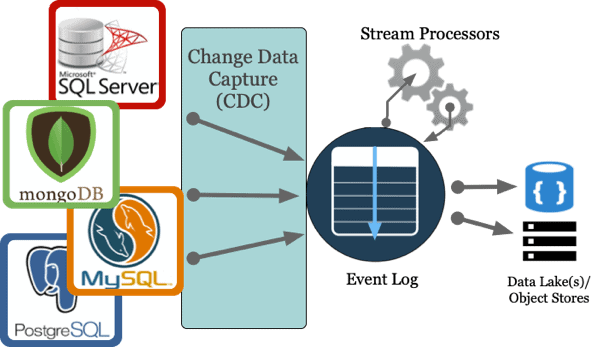 Change Data Capture Architecture Diagram example