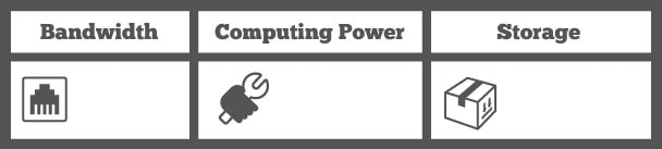 Ratings table: 1 point for bandwidth, 1 point for computing power, 1 point for storage