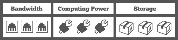 Ratings table: 3 points for bandwidth, 3 points for computing power, 3 points for storage