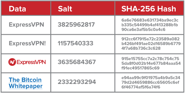 Salted hashes add extra prtoection