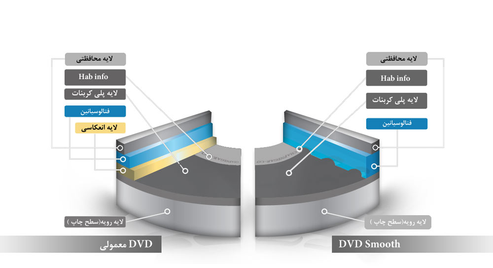تولید DVD Smooth