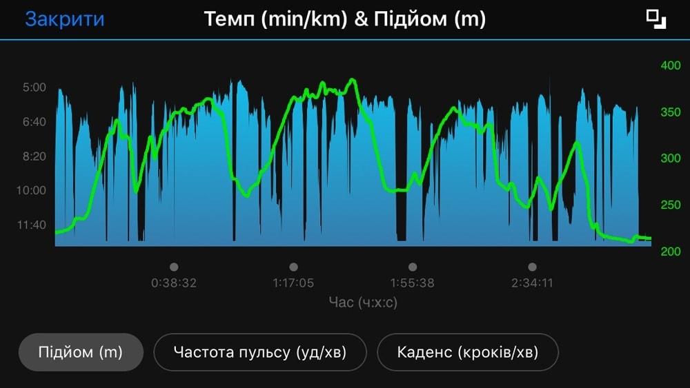 Отчёт о пробежке в GARMIN Connect