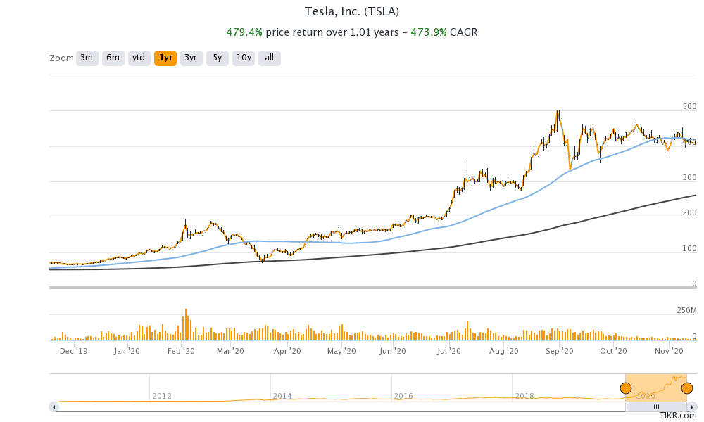 tesla share price chart