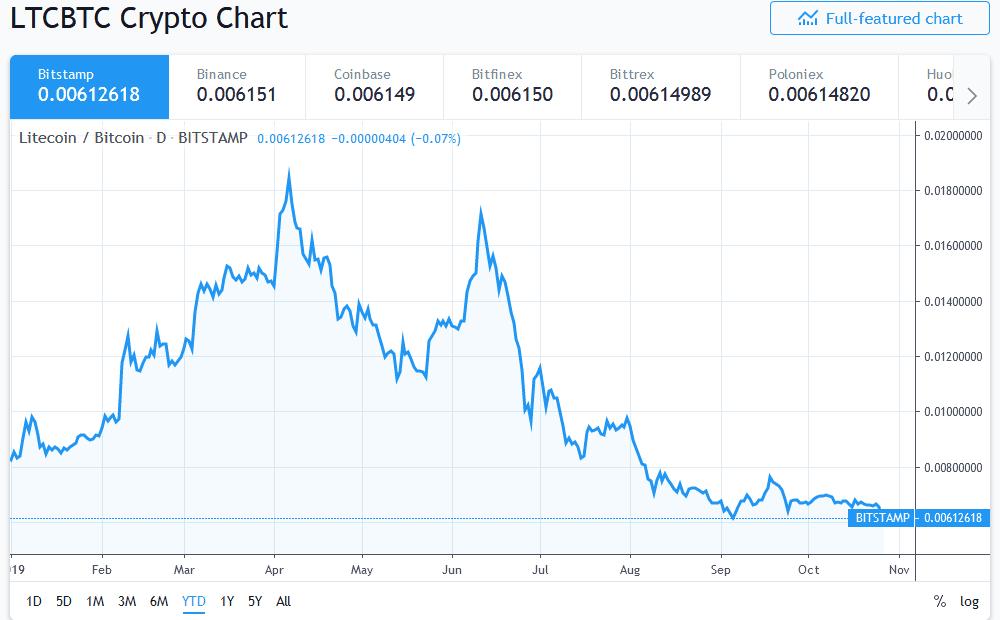 Litecoin price decline