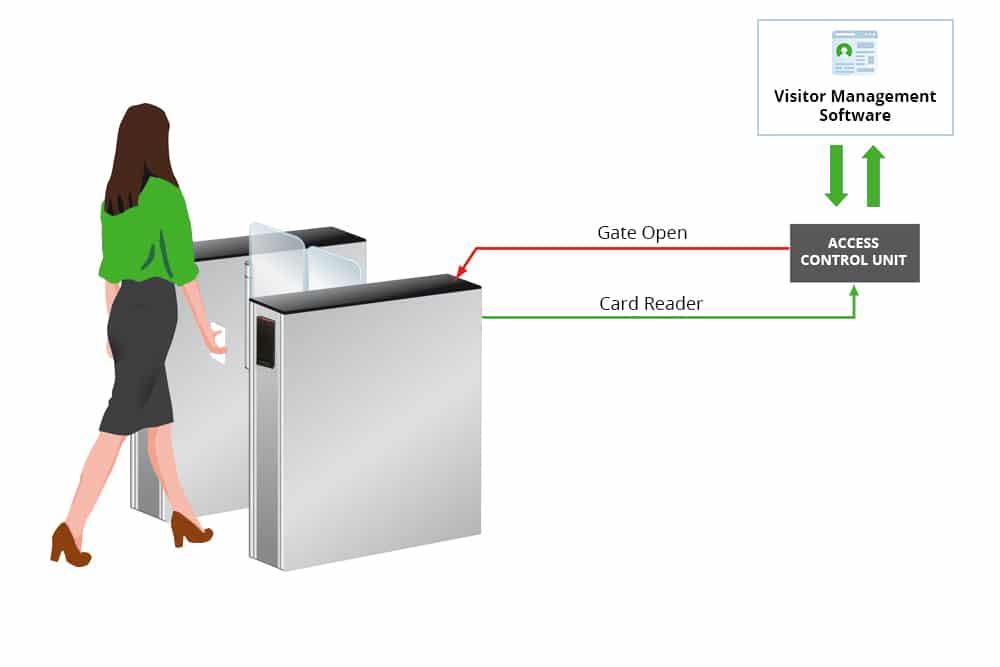 Visitor Management Gate - Badge Diagram
