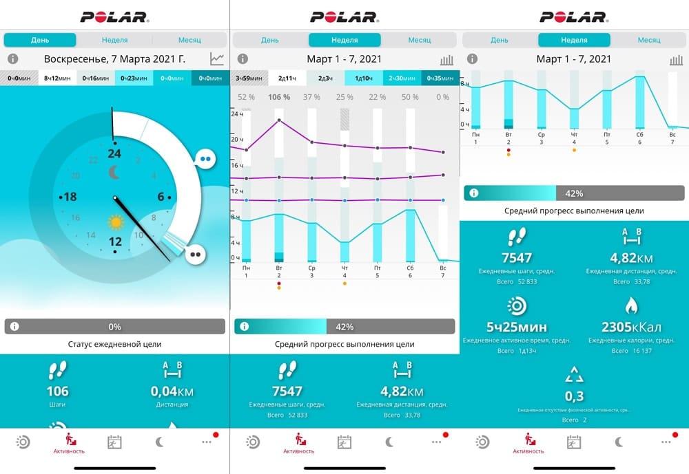 Анализ активности в Polar Flow