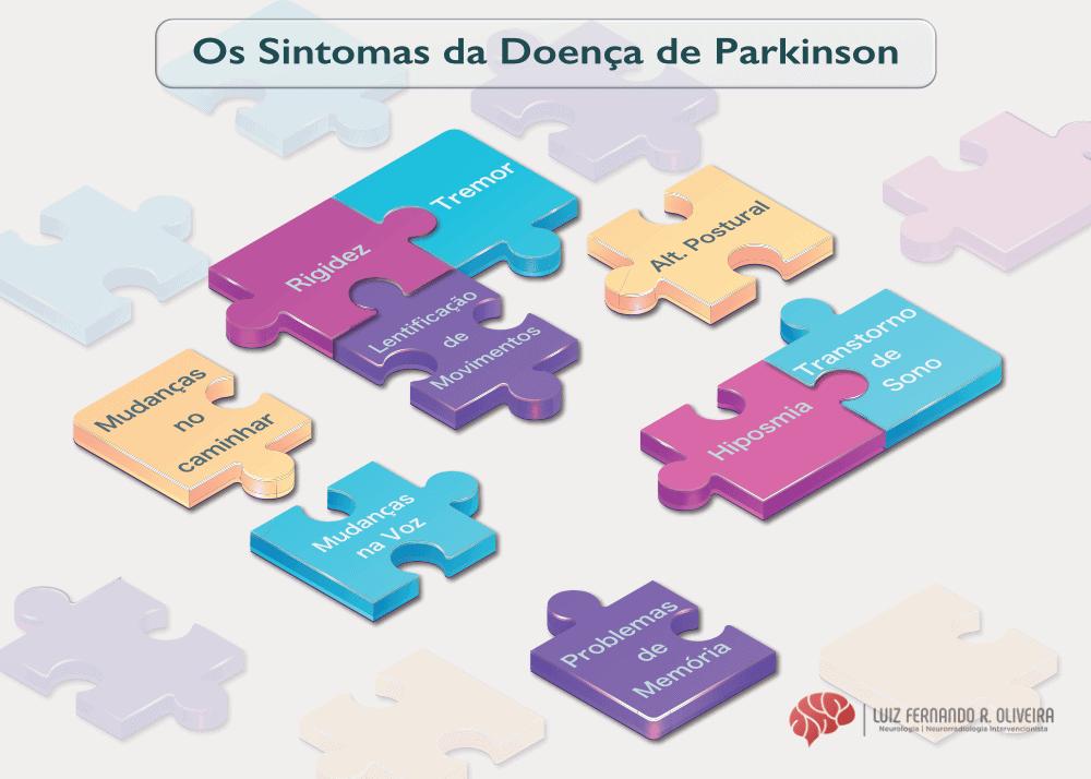 Os sintomas do Parkinson incluem tremor, rigidez e lentificação dos movimentos.