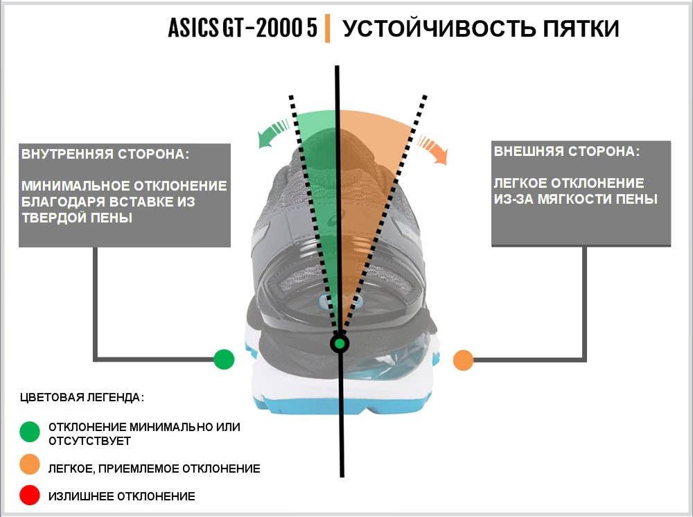Asics_GT_2000_5_stability