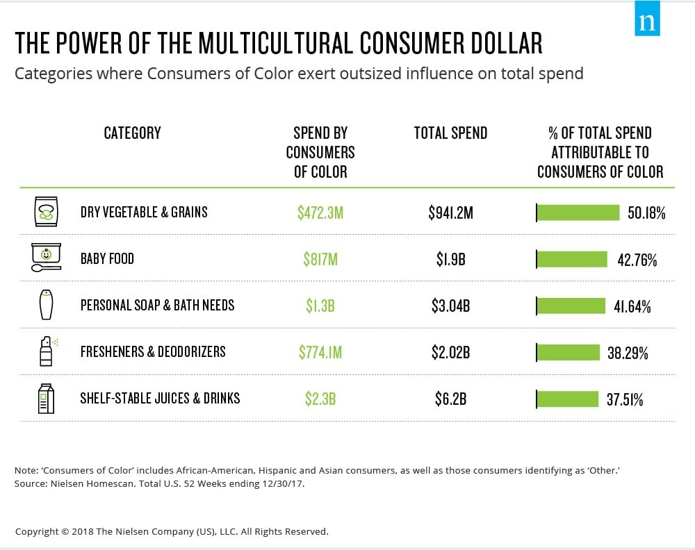 The Power of The Multicultural consumer dollar tops black spending power 2020