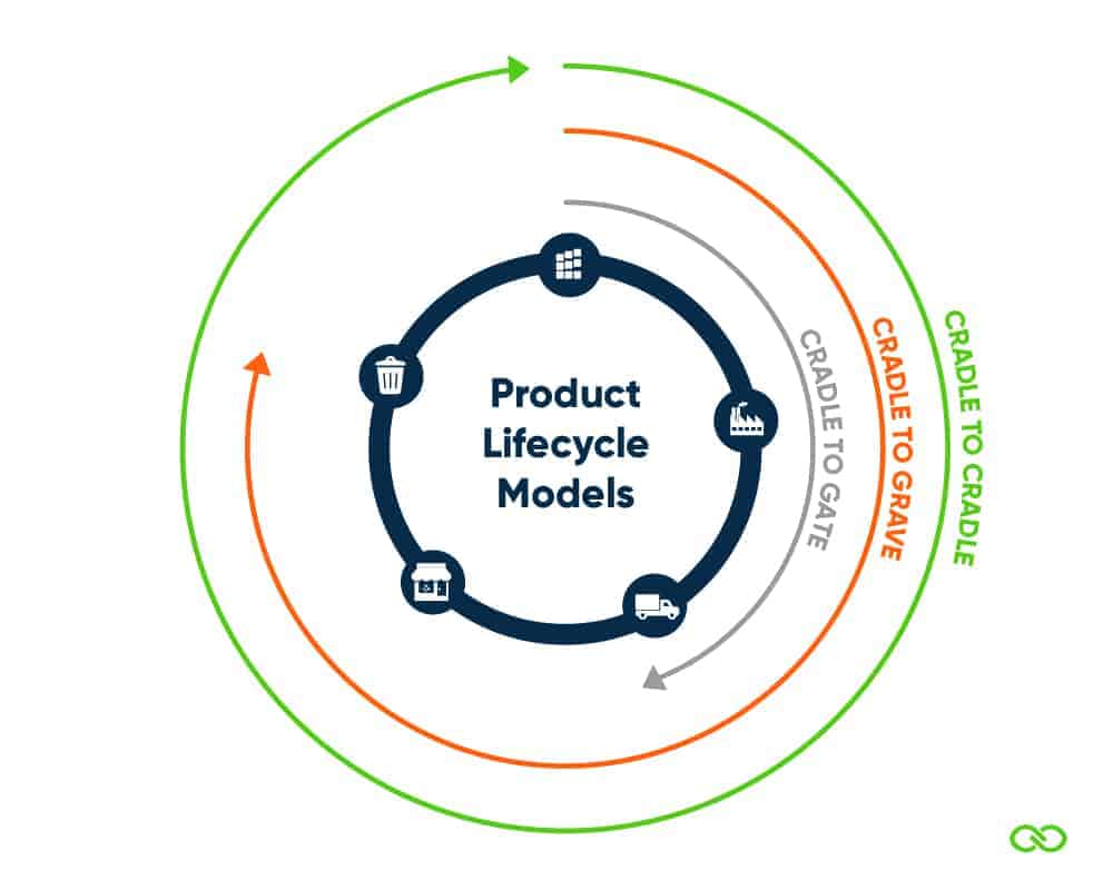 Product Lifecycle Models - Cradle to Cradle