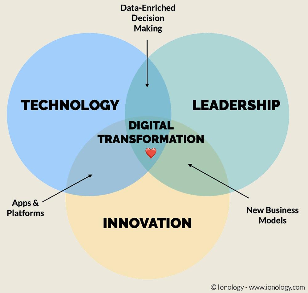 Digital Transformation Venn Diagram