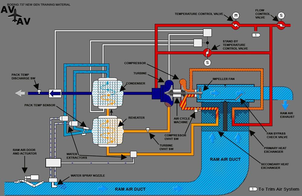 Система регулирования давления в салоне самолёта