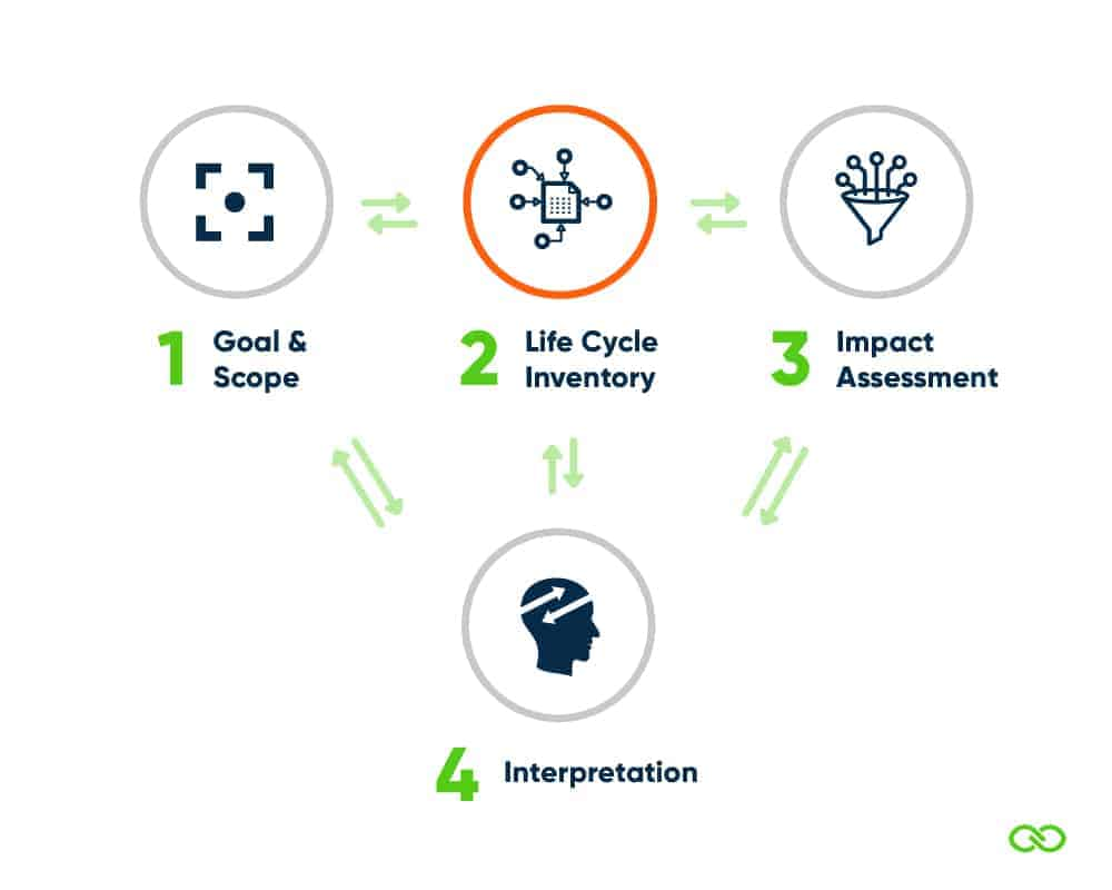 Life Cycle Assessment Phase 2 - Life Cycle Inventory (LCI)
