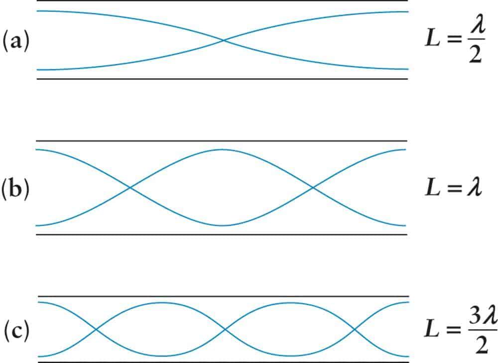 Stående vågor i öppen pipa/rör
