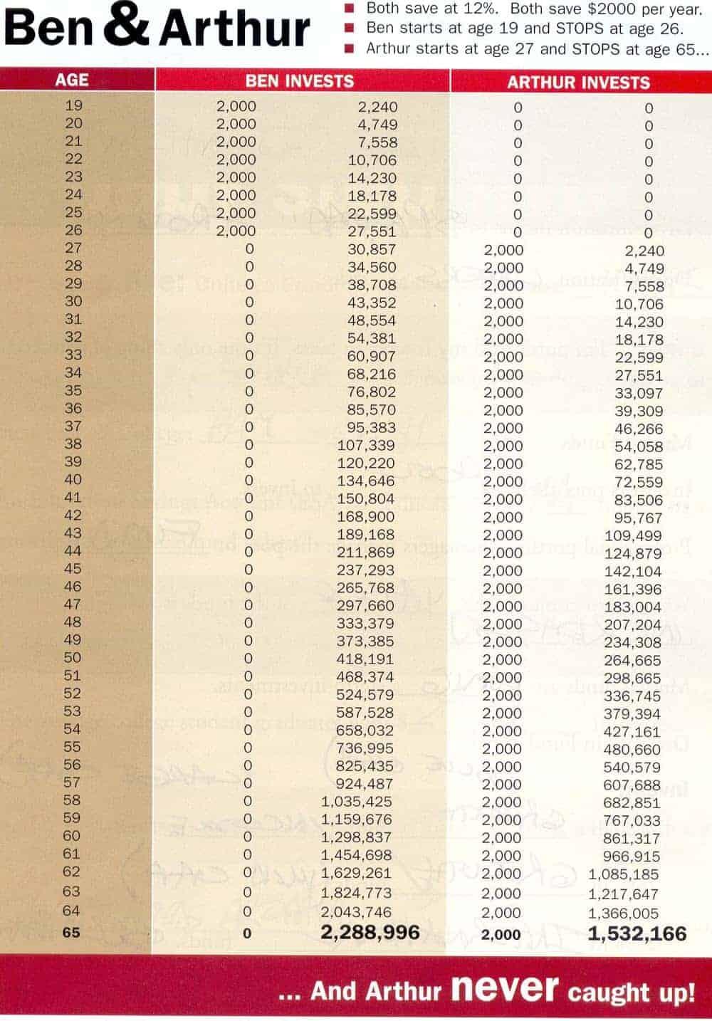 Dave Ramsey IRA Spreadsheet