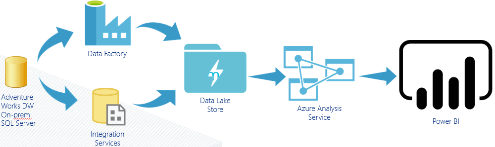 Loading Data From On-prem SQL Server to Azure Data Lake Store and Data Visualisation in Power BI