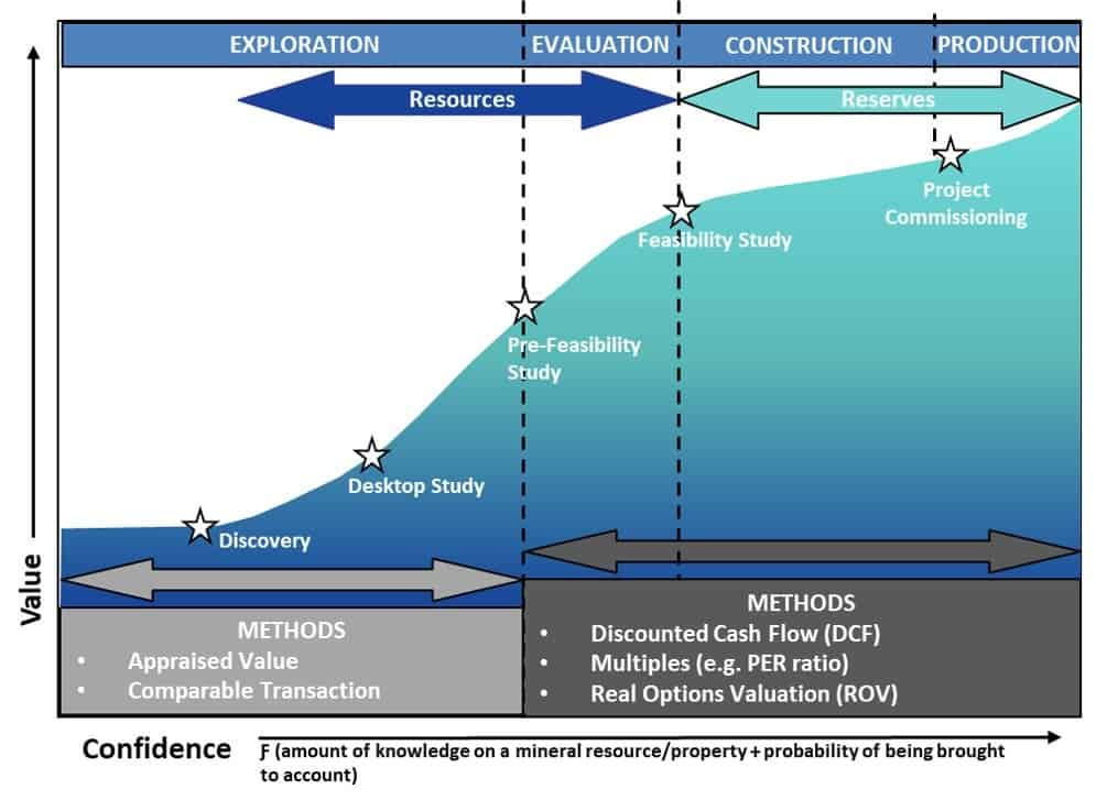 Valuation methods depending on the stage of development on the mineral property.