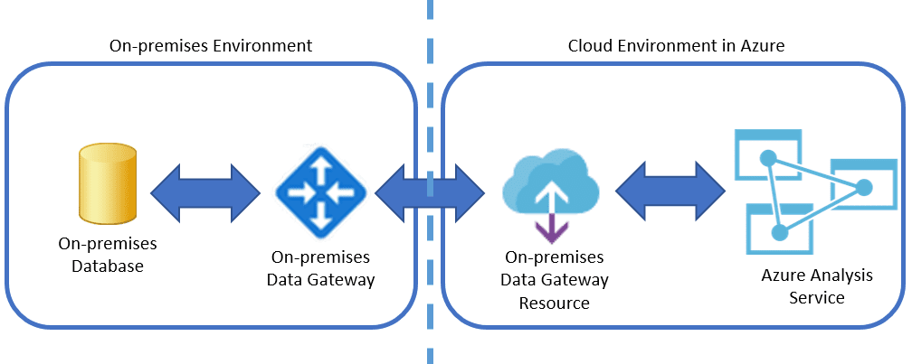 On-prem Data Gateway for Azure AS, How it works Demo