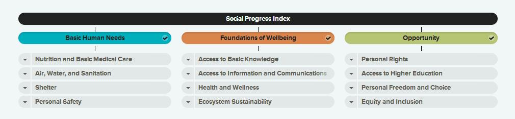 indicador de bienestar Social Progress Index (SPI)