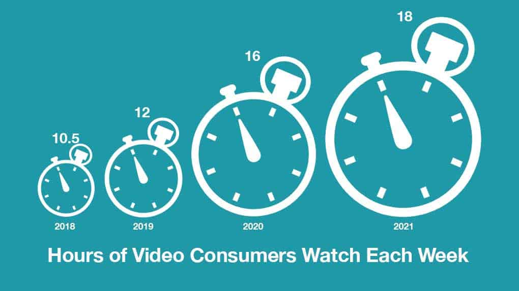 Consumers are spending more time than ever watching online videos.