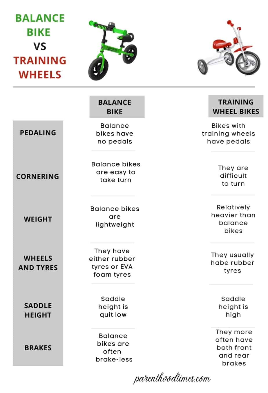 Balance Bike Vs. Training Wheels