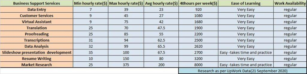 Business support freelancing hourly pay & difficulty of work.