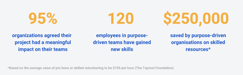 95% of organisations agreed their project had a meaningful impact on their teams 120 employees in purpose-driven teams have gained new skills $250,000 saved by purpose-driven organisations on skilled resources*  *Based on the average value of pro bono or skilled volunteering to be $195 per hour (The Taproot Foundation)