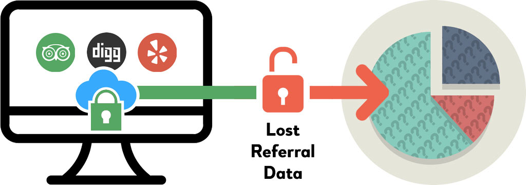 Graphic showing how HTTPS traffic coming to your HTTP website will lose the referral date