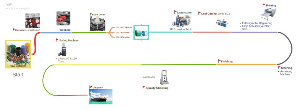 An image displaying fibc bags manufacturing process.