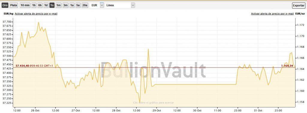 Gráfico de línea de 1 semana, mercado oro londres en euros