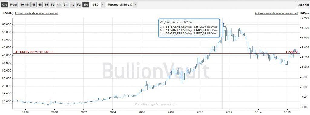 Gráfico de barras a 20 años, mercado de Londres en $