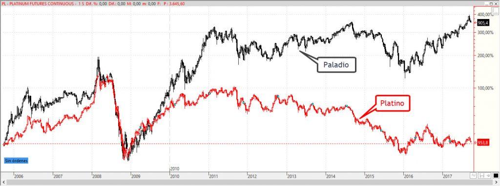 Precio paladio y platino