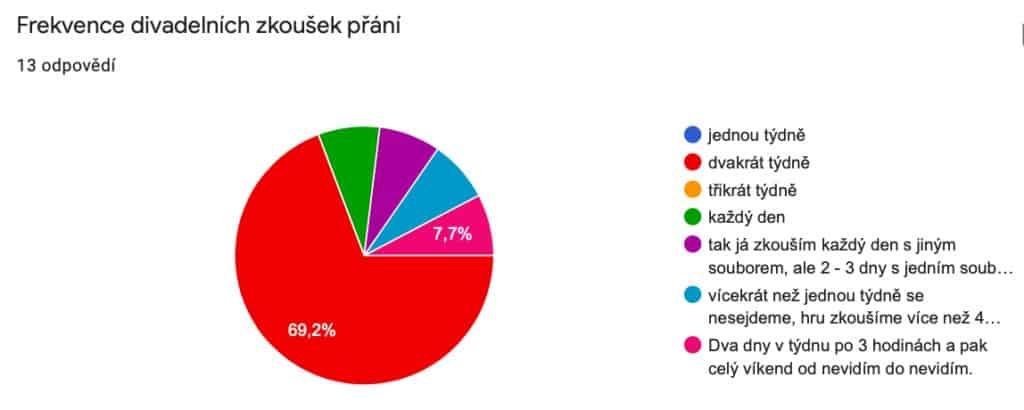 divadelní zkoušky - výsledky ankety