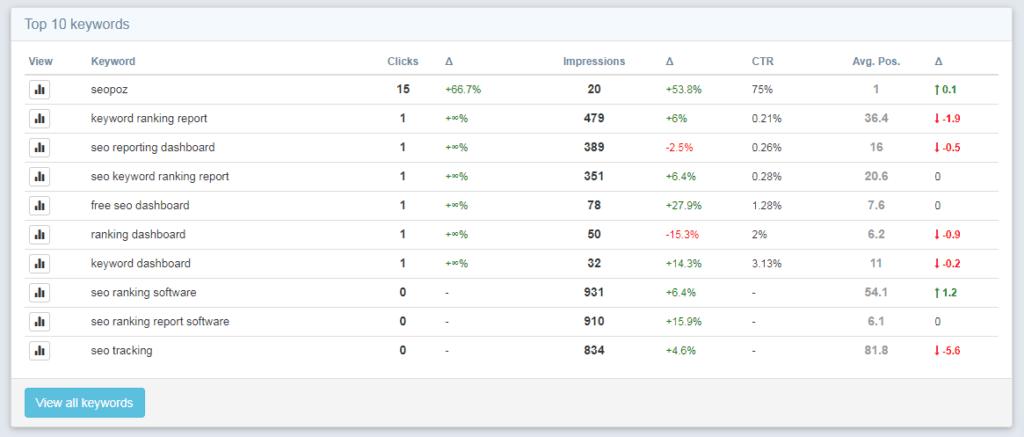 Top 10 keywords dashboard