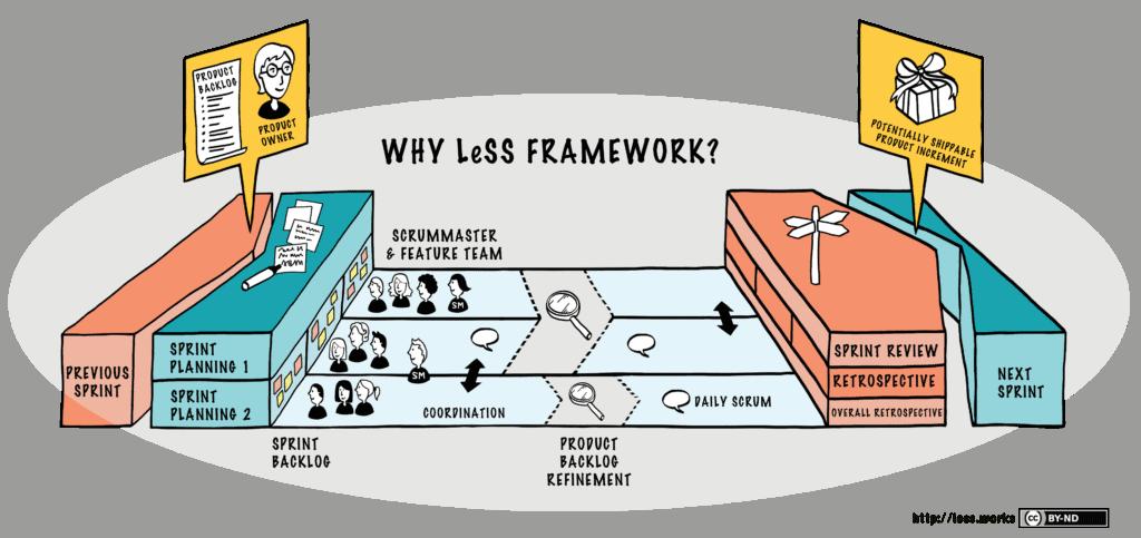 less-framework