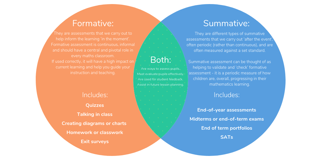 The Differences Between Formative Vs Summative Assessment: Comparison Chart