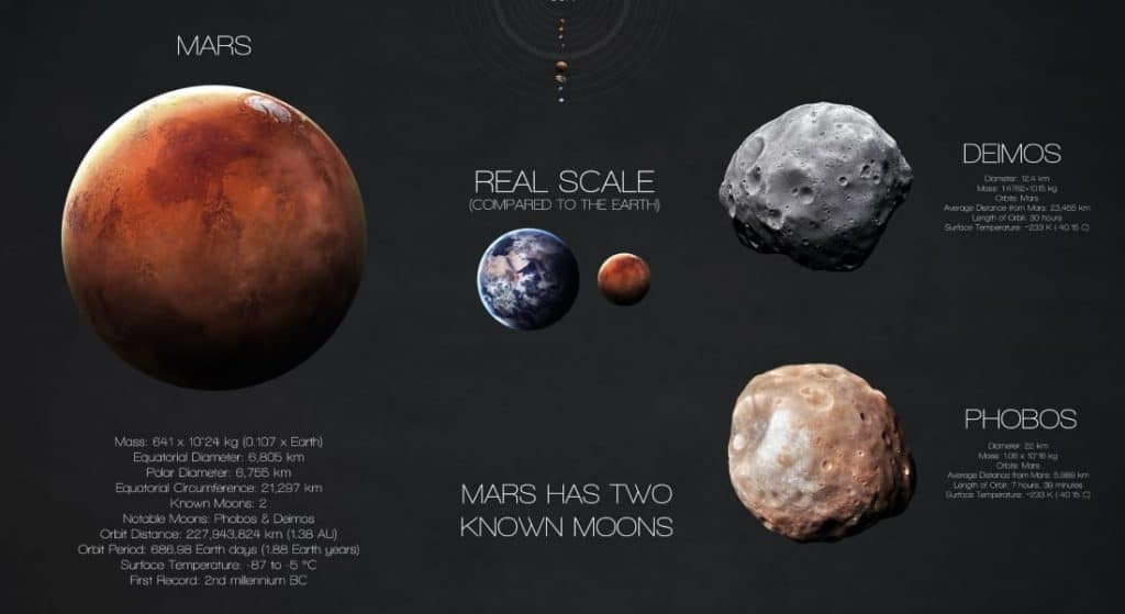 Infographic showing features of Mars and listing Mars facts