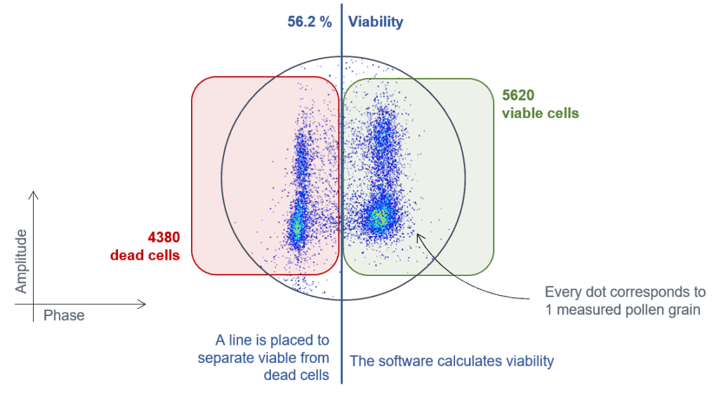 Explanation of pollen viability scatterplots generated with the pollen analyzer