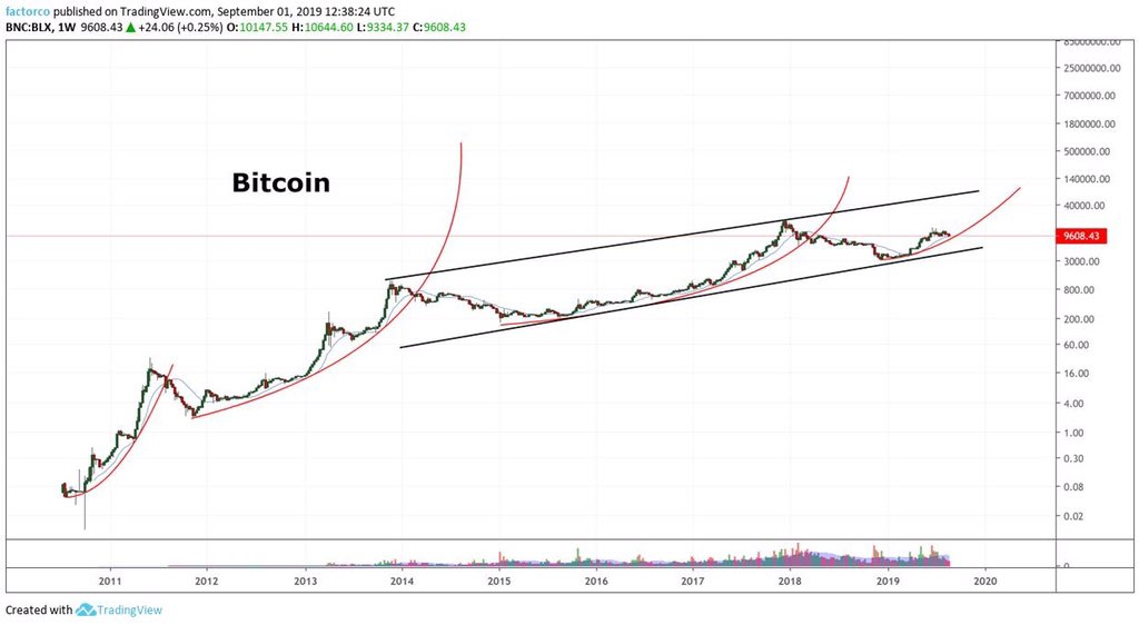 Bitcoin Price Parabola
