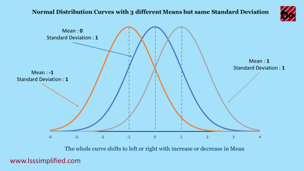 Shift in Normal Distribution Curve with change in Mean