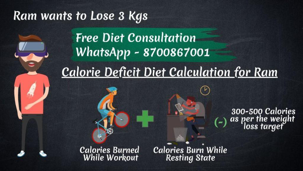 Calculate Calorie Deficit Diet
