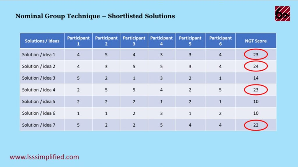 Nominal Group Technique Shortlisted Solutions