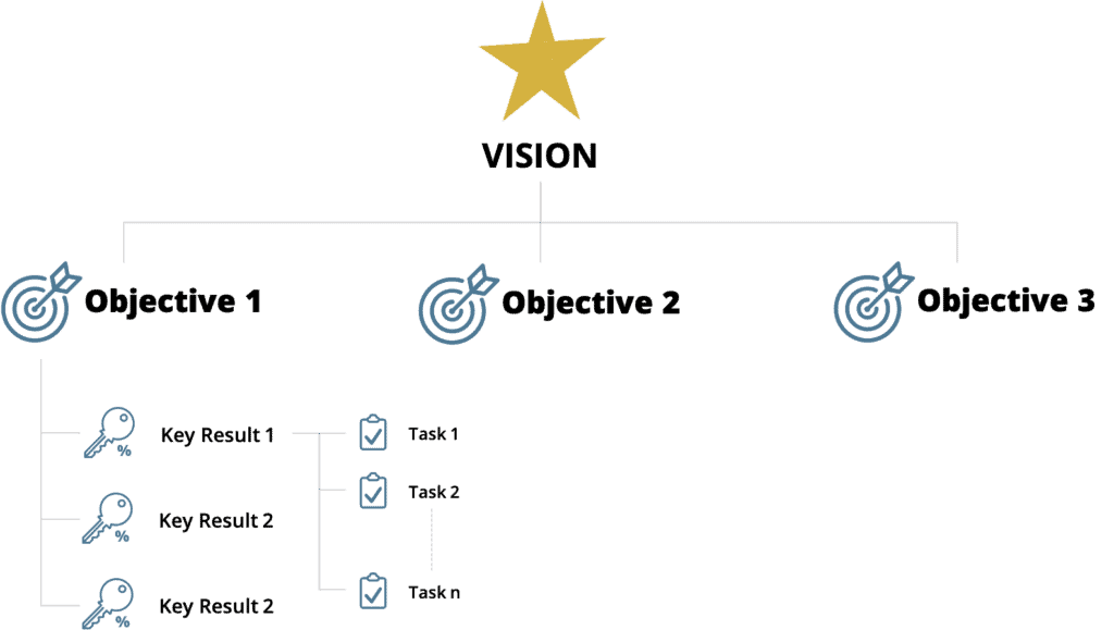 Vision und OKS - Objective and Key Results