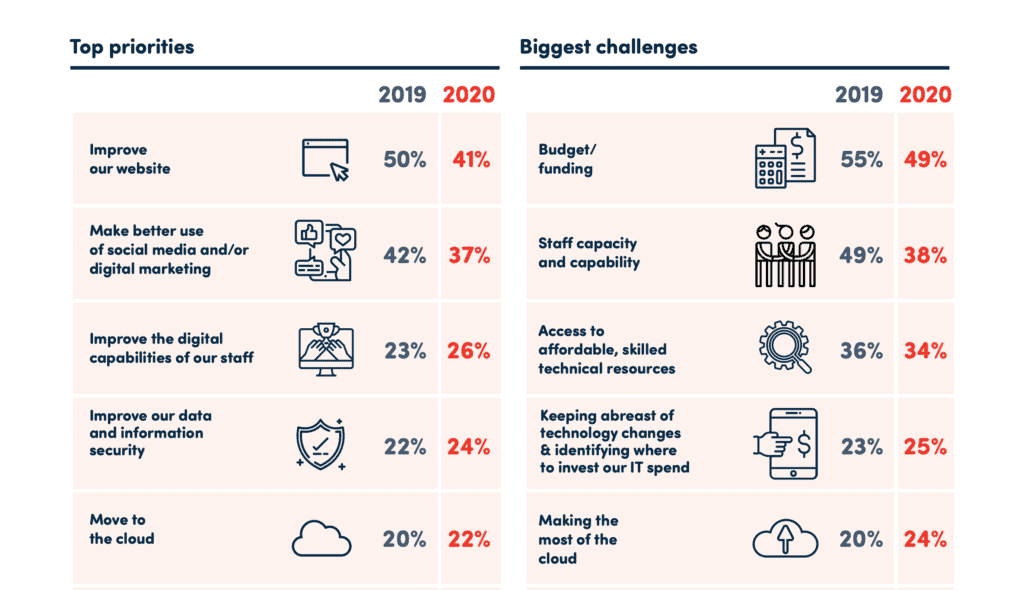 Statistics from hyperlinked report on top priorities and biggest challenges of not-for-profits.