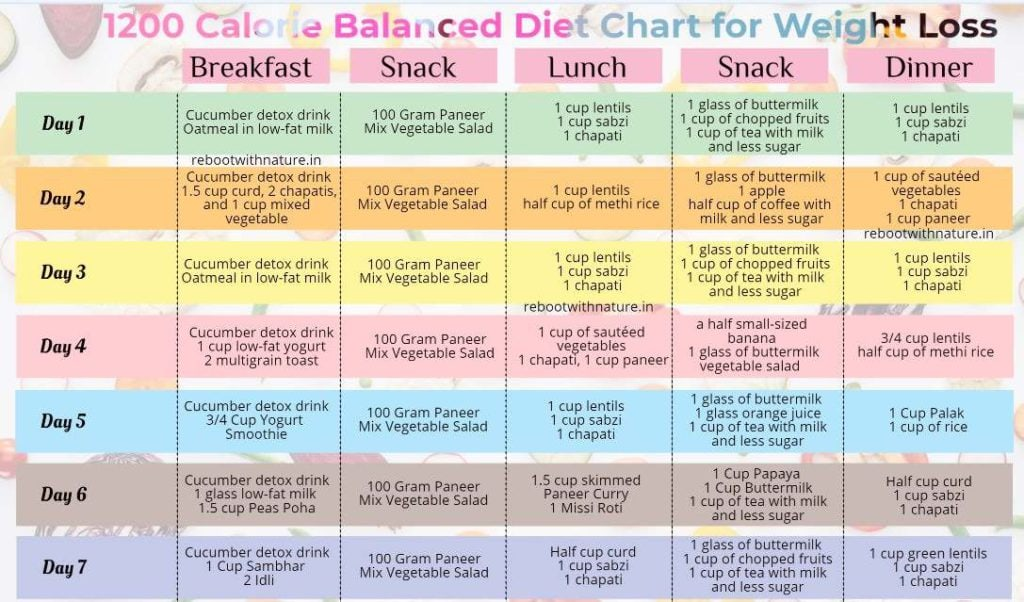 Healthy And Balanced Diet Chart Components