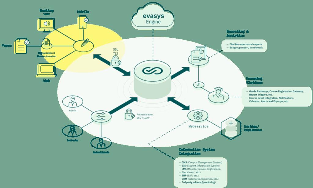 Evasys Cloud hosting engine